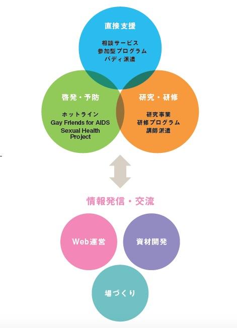 れいす東京の活動の三本柱