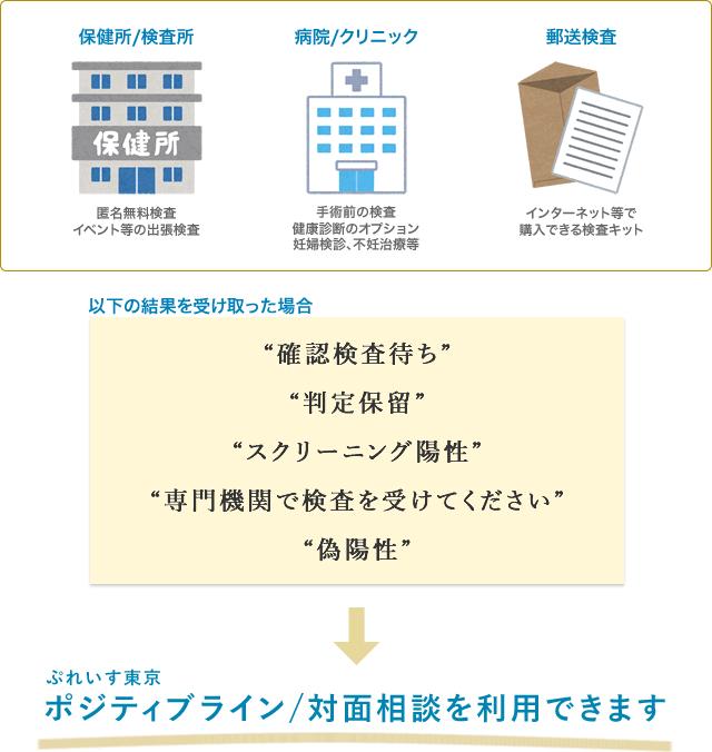 """""""確認検査待ち"""" """"判定保留"""" """"スクリーニング陽性"""" """"専門機関で検査を受けてください"""" """"偽陽性"""" の結果を受け取った場合、ぷれいす東京のポジティブライン/対面相談を利用できます"""